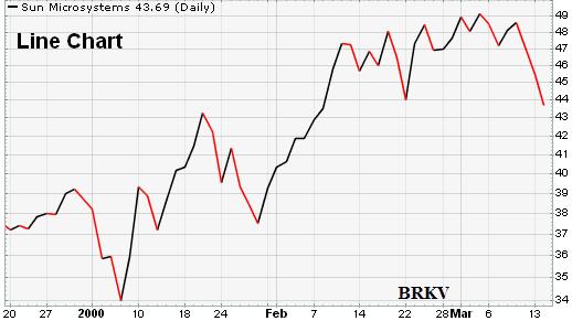 các loại biểu đồ trong thị trường forex